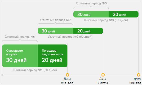 Схема отчетных периодов Сбербанка